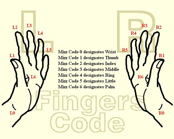 Right Ring Finger Modifier